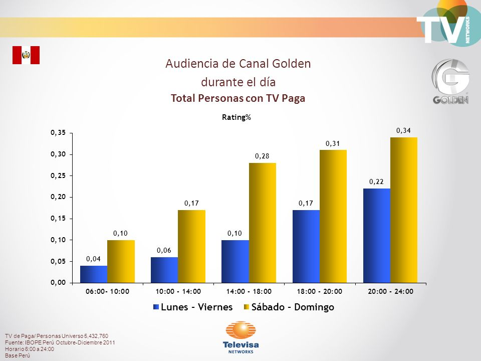 Audiencia de Canal Golden durante el día Total Personas con TV Paga