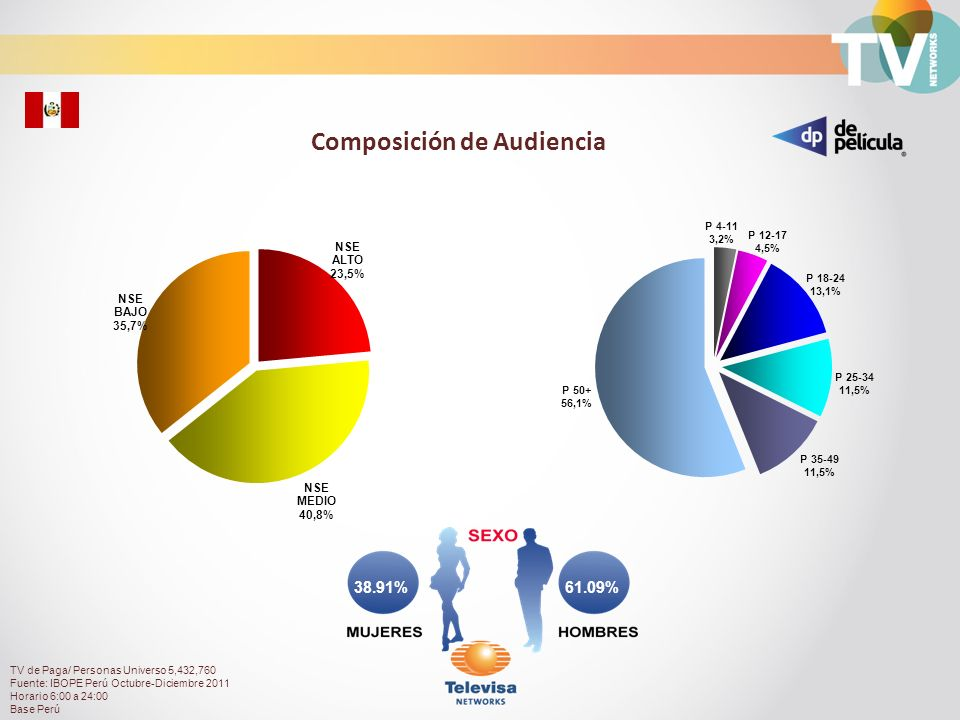 Composición de Audiencia