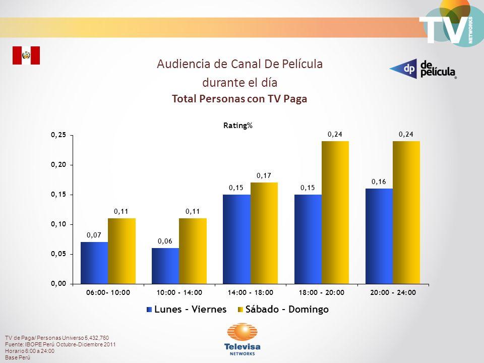 Audiencia de Canal De Película durante el día Total Personas con TV Paga