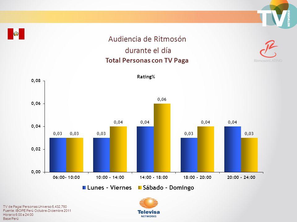 Audiencia de Ritmosón durante el día Total Personas con TV Paga