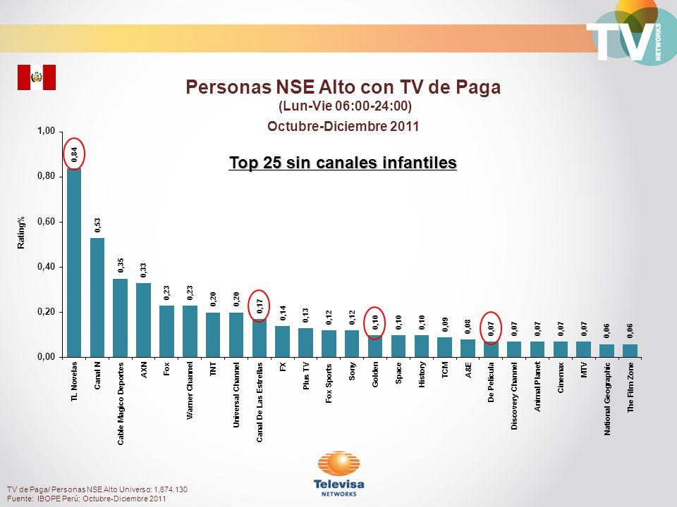 Personas NSE Alto con TV de Paga Top 25 sin canales infantiles