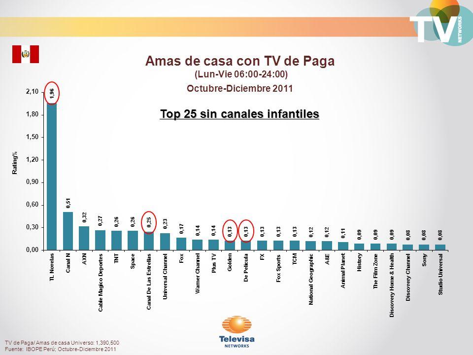 Amas de casa con TV de Paga Top 25 sin canales infantiles