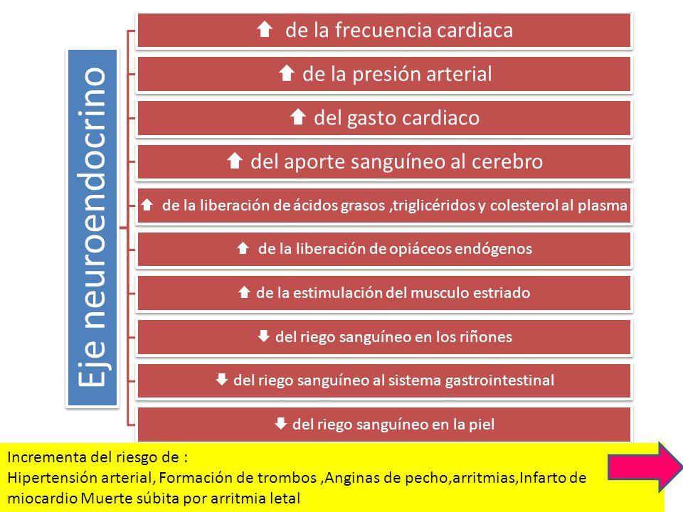  de la frecuencia cardiaca  de la presión arterial