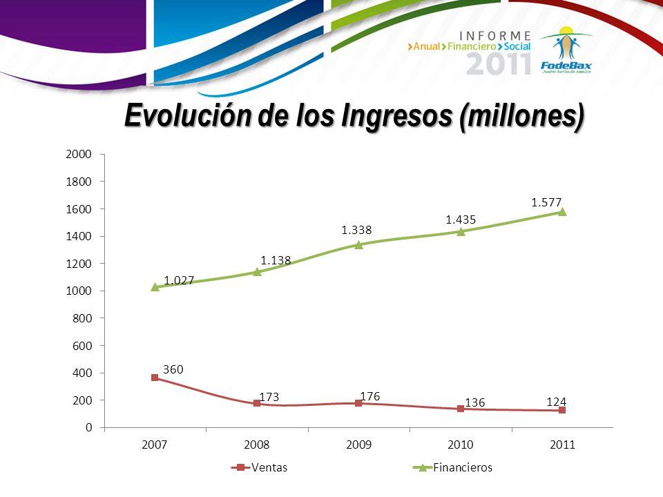 Evolución de los Ingresos (millones)