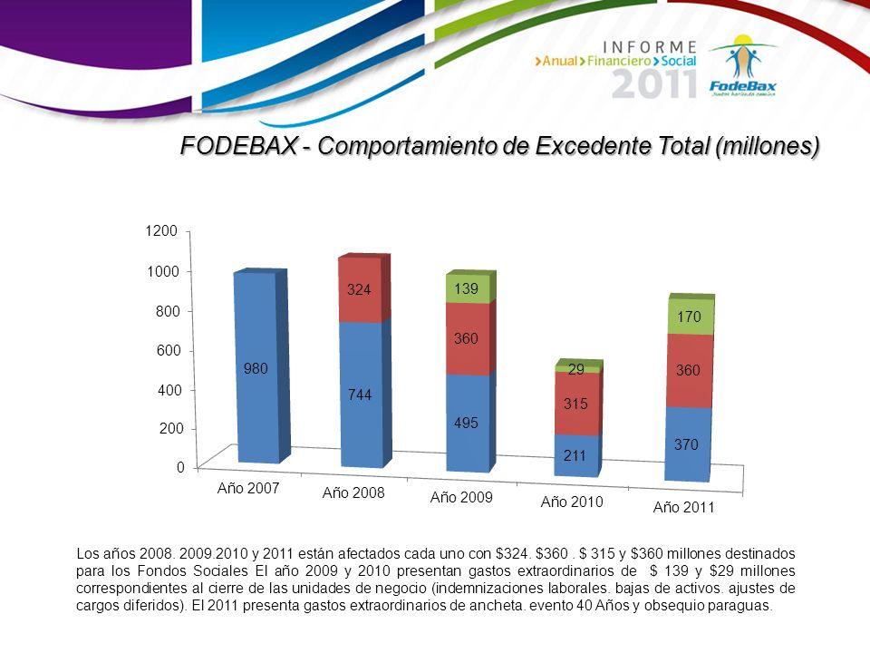 FODEBAX - Comportamiento de Excedente Total (millones)