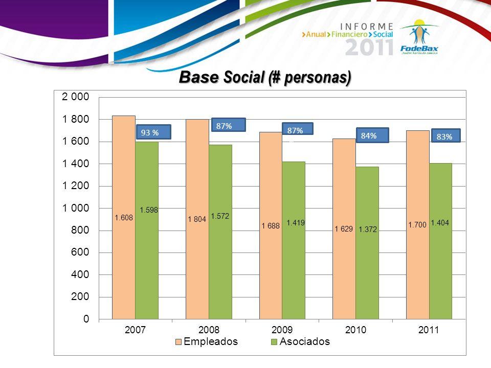 Base Social (# personas)