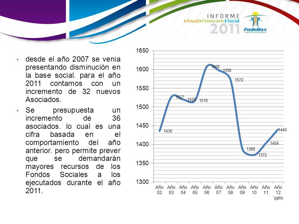 desde el año 2007 se venia presentando disminución en la base social