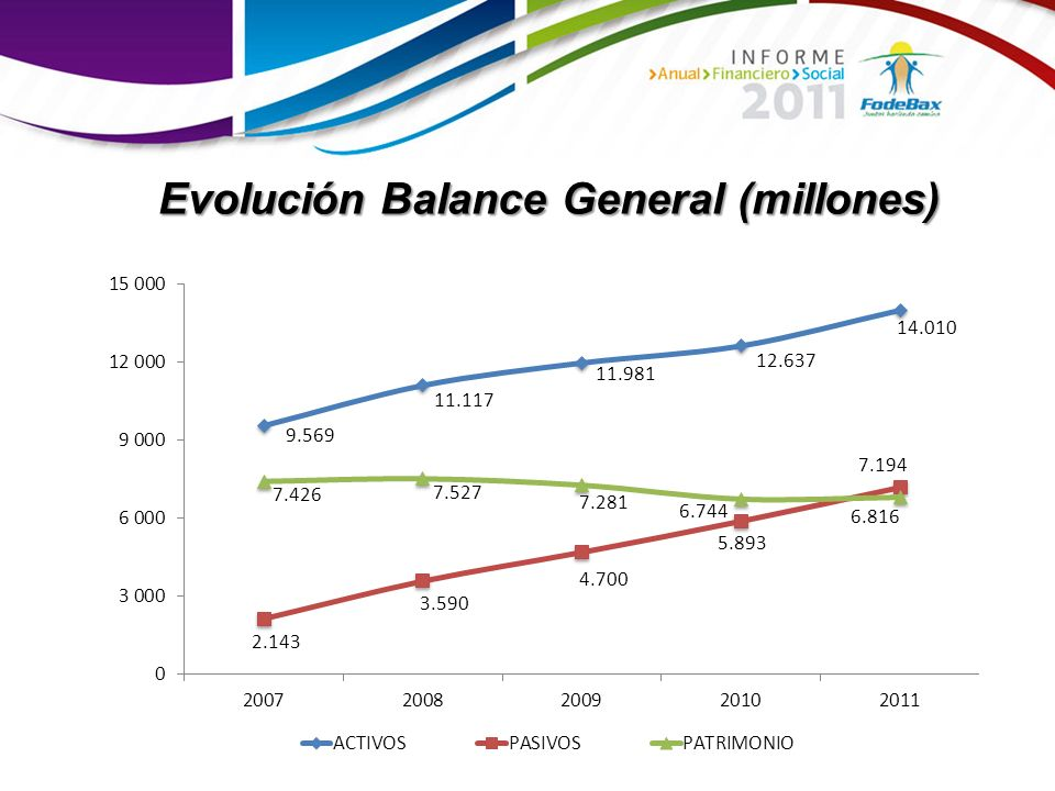 Evolución Balance General (millones)