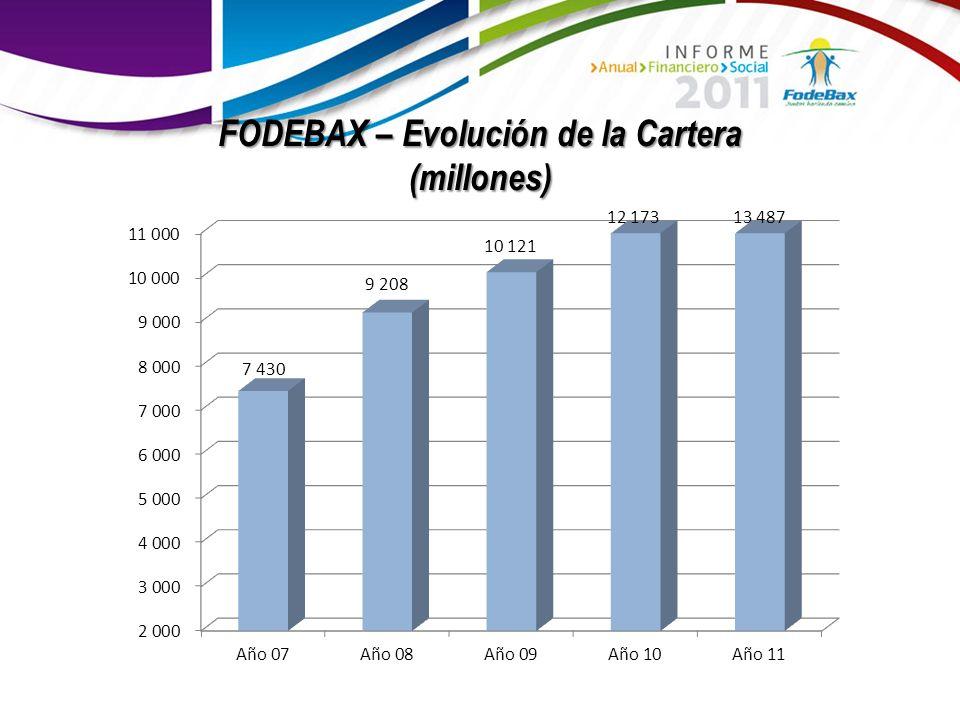 FODEBAX – Evolución de la Cartera