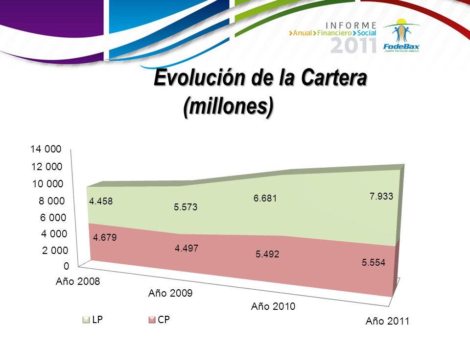 Evolución de la Cartera (millones)
