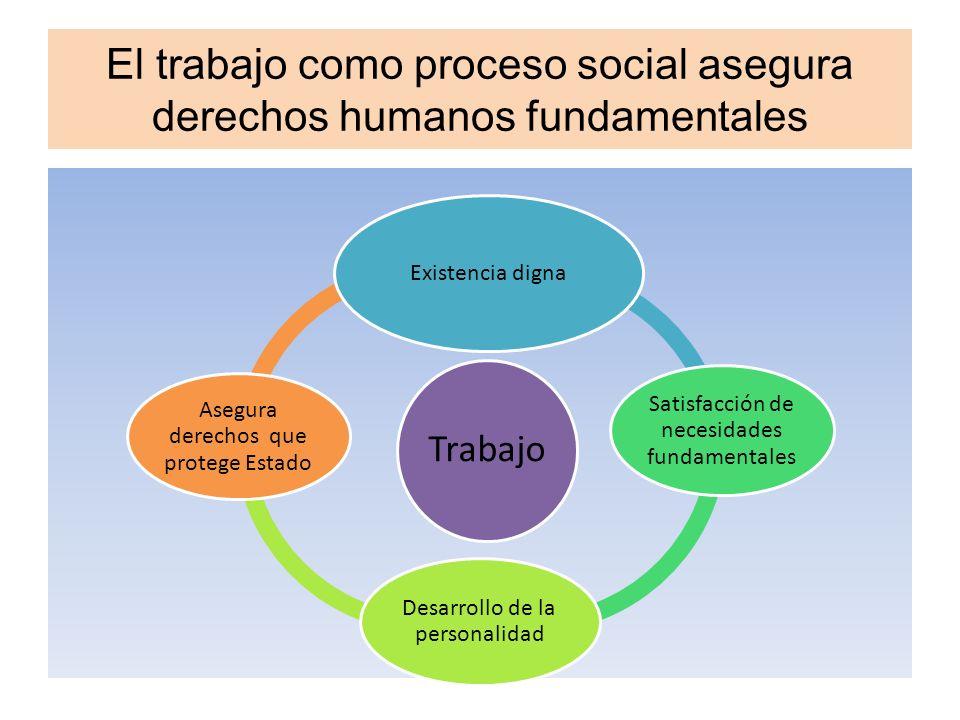 El trabajo como proceso social asegura derechos humanos fundamentales