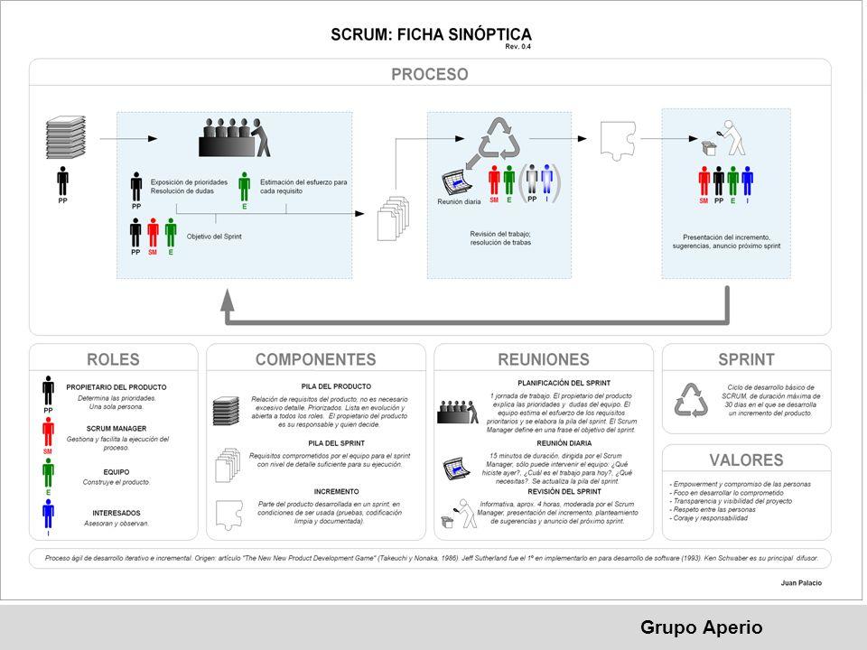 SCRUM Metodología usada en grupo Aperio para el manejo de Proyectos.