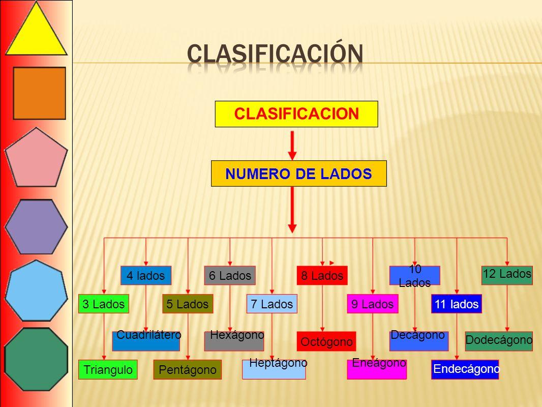 clasificación CLASIFICACION NUMERO DE LADOS 10 Lados 4 lados 6 Lados