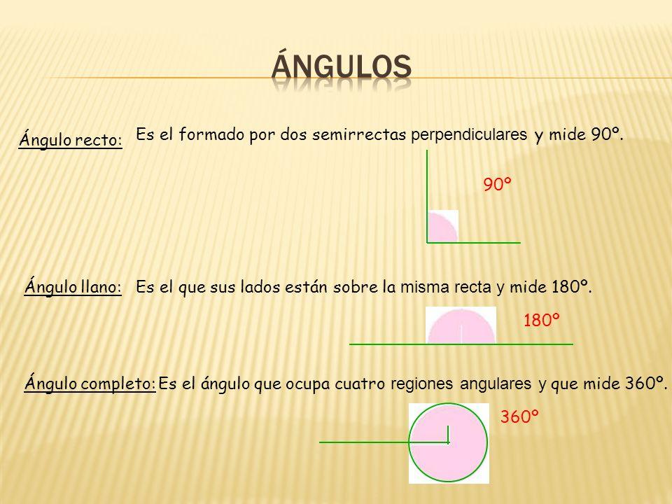 ÁNGULOS Es el formado por dos semirrectas perpendiculares y mide 90º.