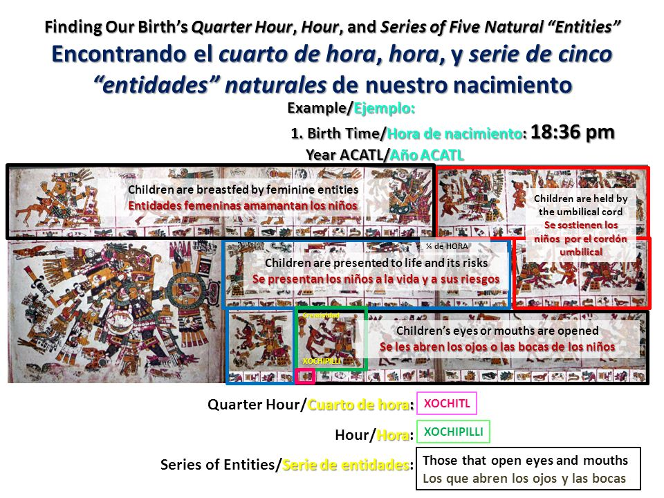 Finding Our Birth's Quarter Hour, Hour, and Series of Five Natural Entities Encontrando el cuarto de hora, hora, y serie de cinco entidades naturales de nuestro nacimiento
