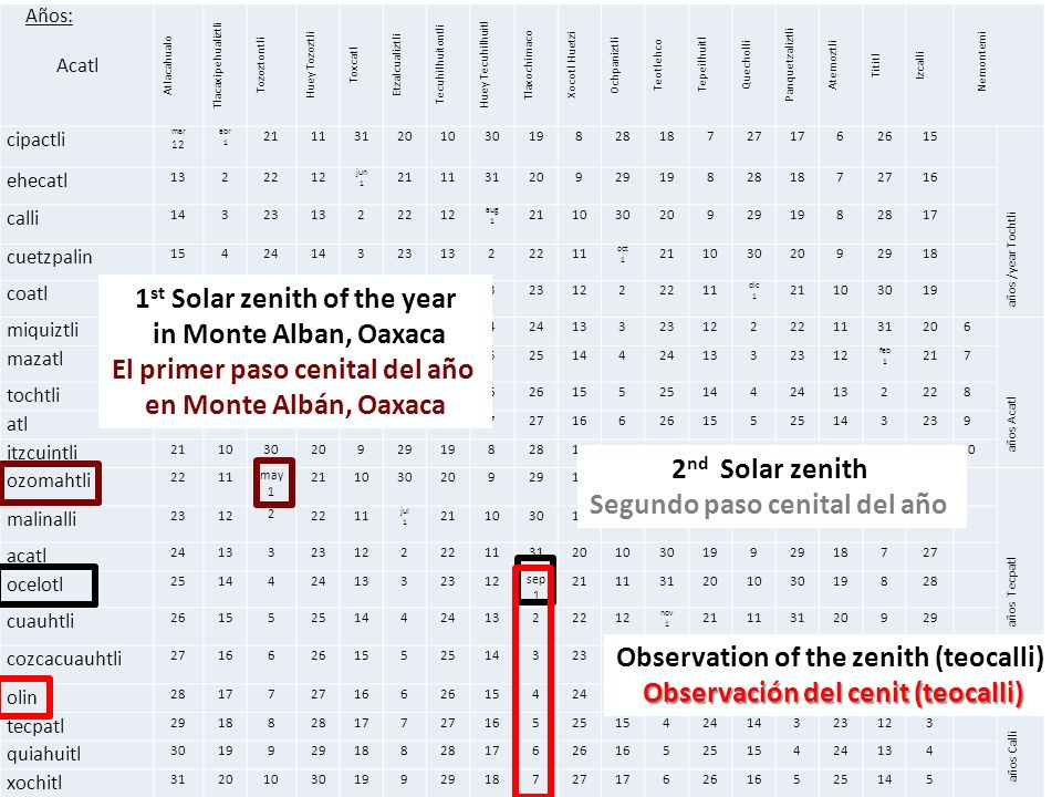 1st Solar zenith of the year in Monte Alban, Oaxaca