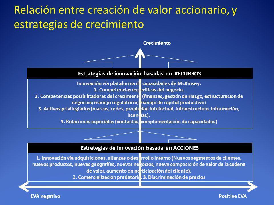 Relación entre creación de valor accionario, y estrategias de crecimiento