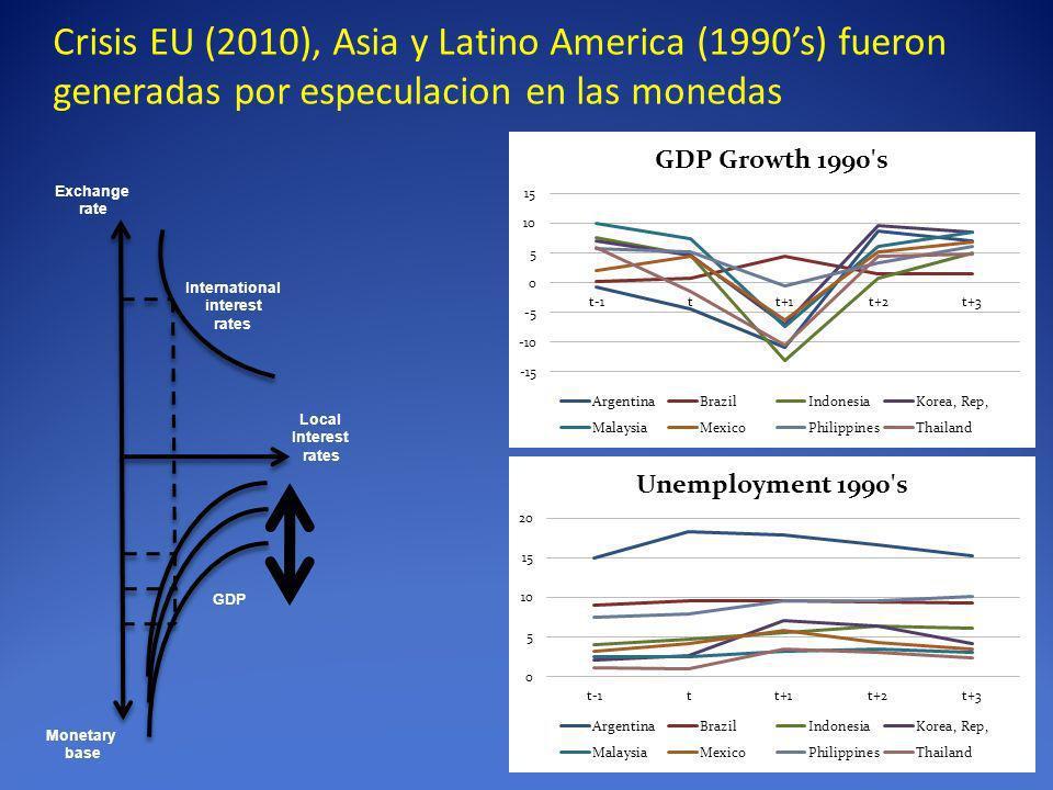 Crisis EU (2010), Asia y Latino America (1990's) fueron generadas por especulacion en las monedas