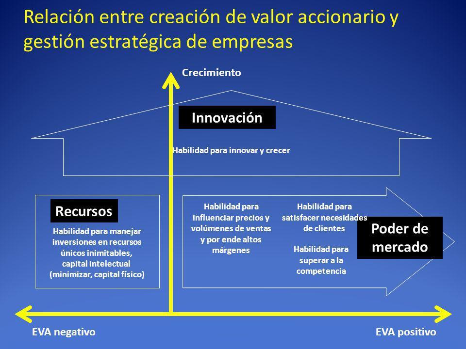Relación entre creación de valor accionario y gestión estratégica de empresas