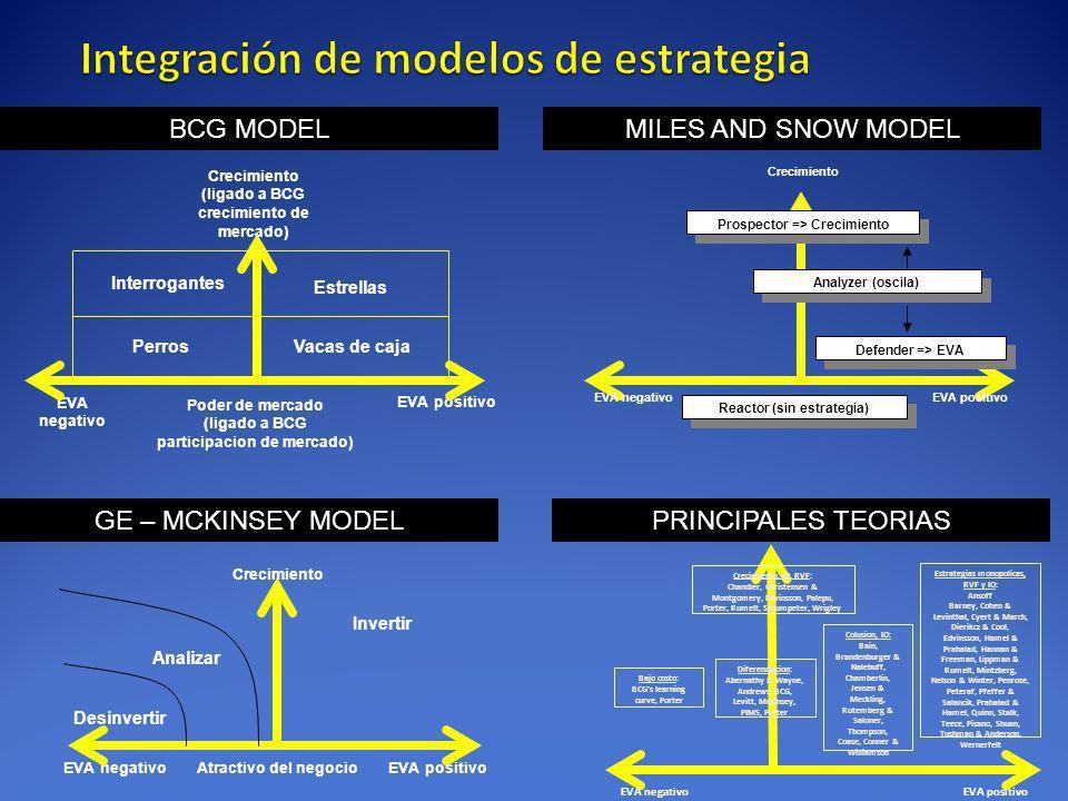 Integración de modelos de estrategia