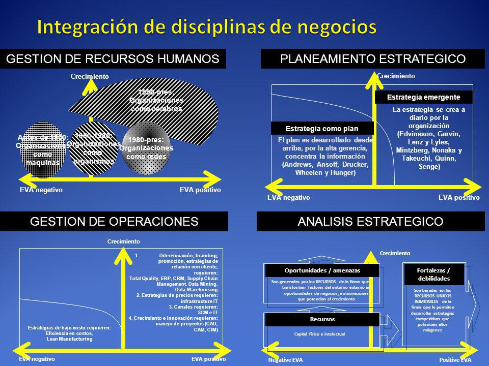 Integración de disciplinas de negocios