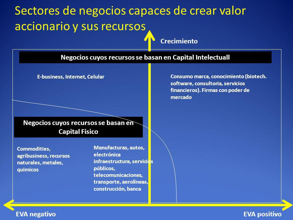 Sectores de negocios capaces de crear valor accionario y sus recursos