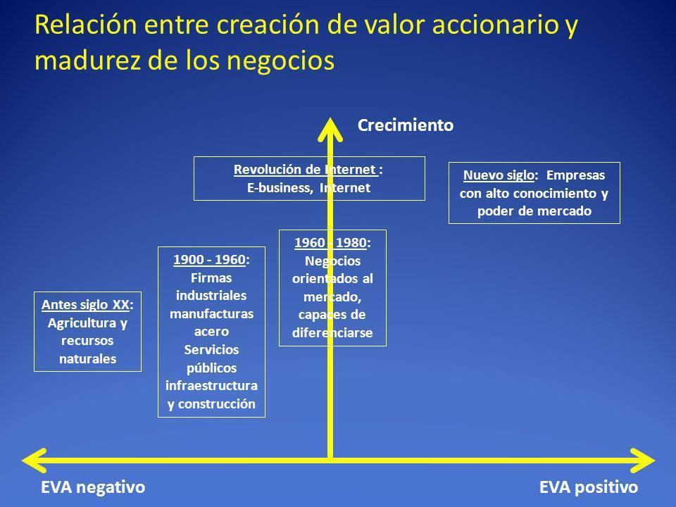 Relación entre creación de valor accionario y madurez de los negocios
