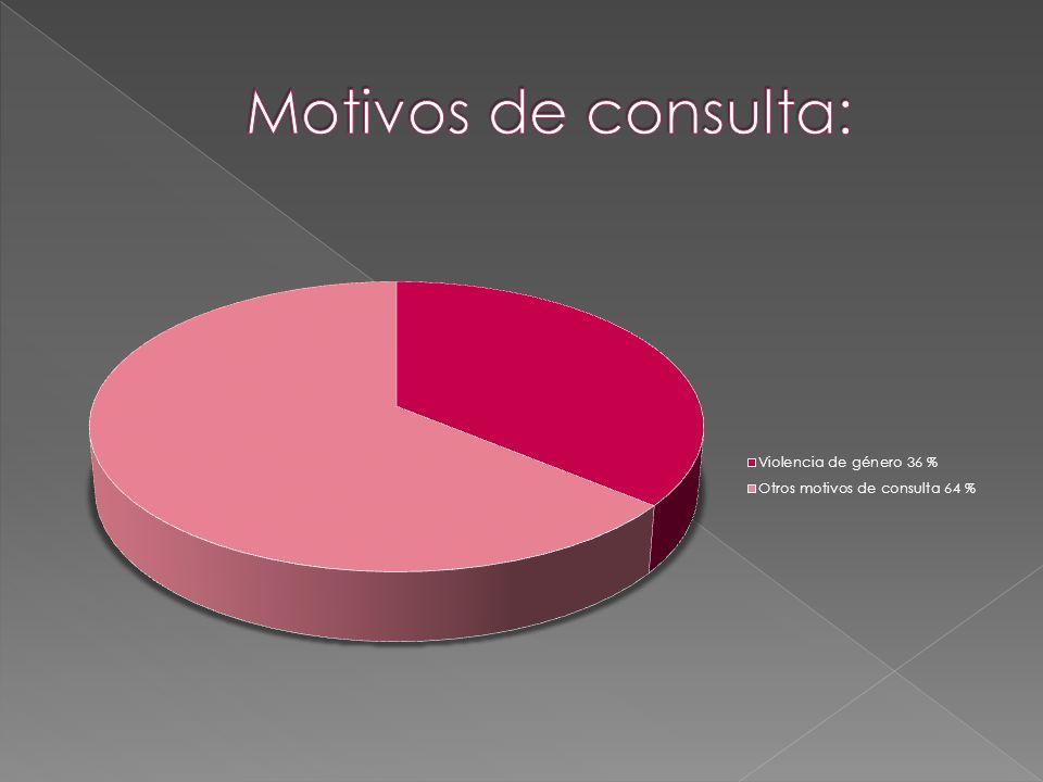 Motivos de consulta: