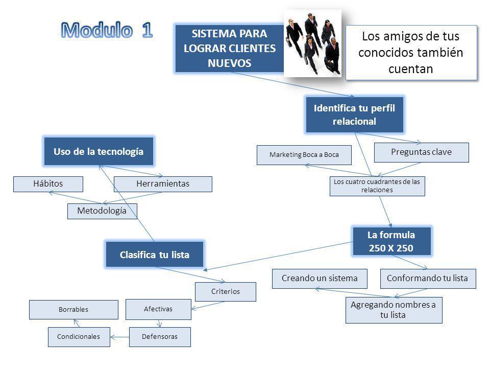 SISTEMA PARA LOGRAR CLIENTES NUEVOS Identifica tu perfil relacional