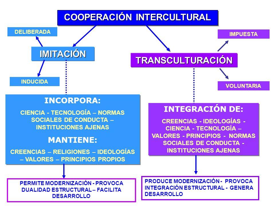 COOPERACIÓN INTERCULTURAL IMITACIÓN TRANSCULTURACIÓN