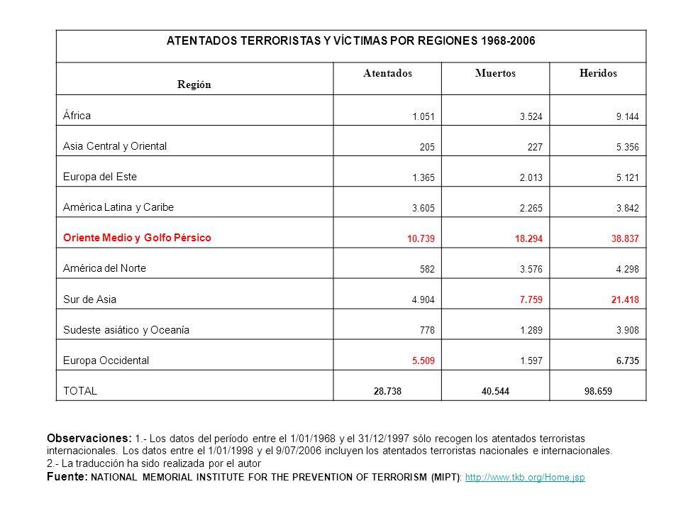 ATENTADOS TERRORISTAS Y VÍCTIMAS POR REGIONES 1968-2006