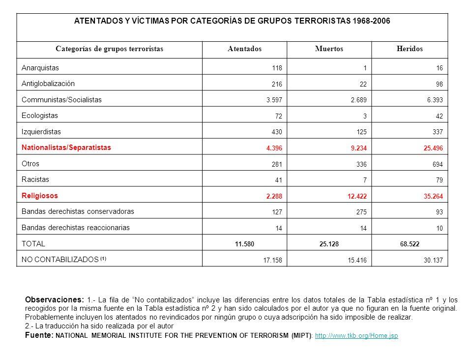 ATENTADOS Y VÍCTIMAS POR CATEGORÍAS DE GRUPOS TERRORISTAS 1968-2006