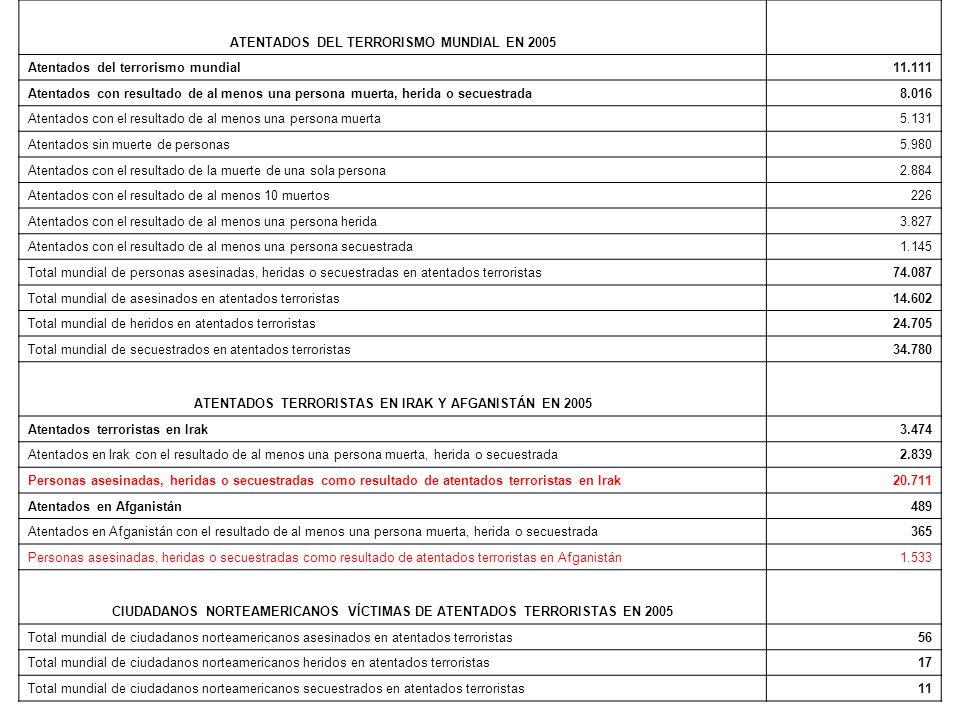 Tabla estadística nº 4 ATENTADOS DEL TERRORISMO MUNDIAL EN 2005
