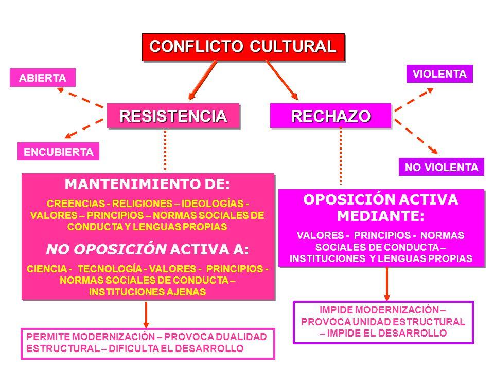 OPOSICIÓN ACTIVA MEDIANTE: