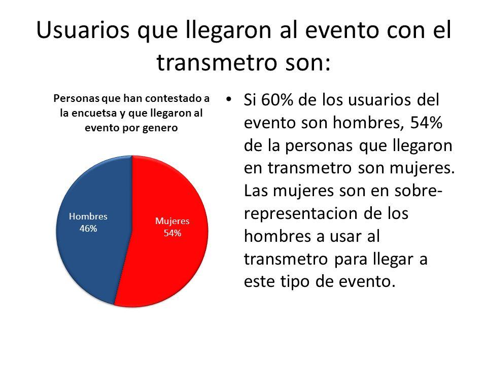 Usuarios que llegaron al evento con el transmetro son: