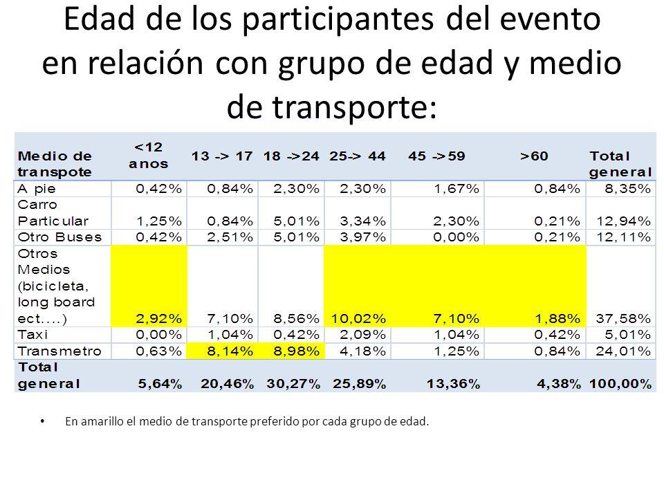 Edad de los participantes del evento en relación con grupo de edad y medio de transporte: