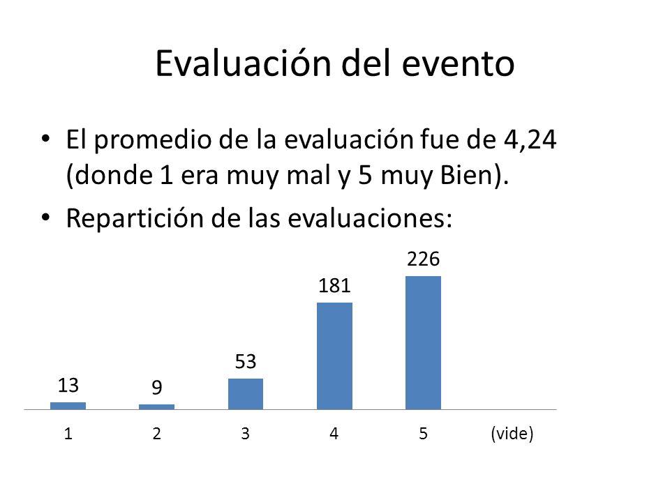 Evaluación del evento El promedio de la evaluación fue de 4,24 (donde 1 era muy mal y 5 muy Bien).
