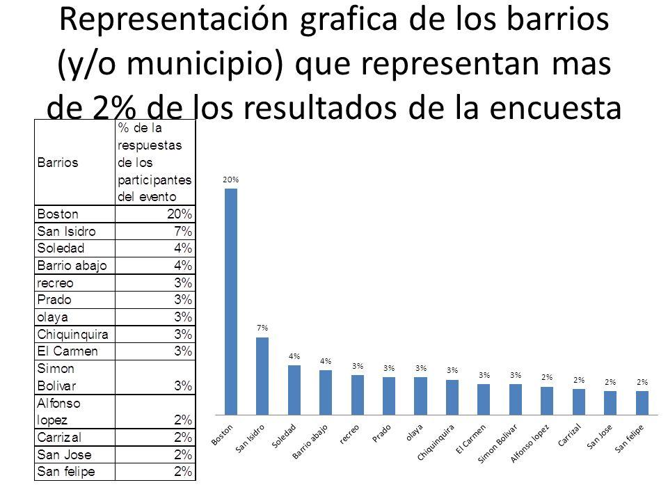 Representación grafica de los barrios (y/o municipio) que representan mas de 2% de los resultados de la encuesta