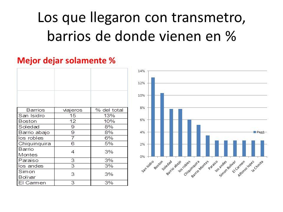 Los que llegaron con transmetro, barrios de donde vienen en %