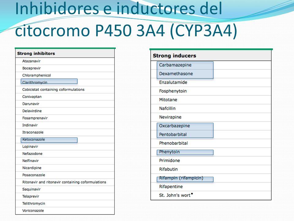 Inhibidores e inductores del citocromo P450 3A4 (CYP3A4)