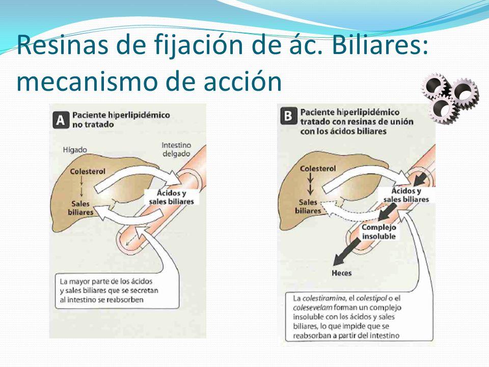 Resinas de fijación de ác. Biliares: mecanismo de acción