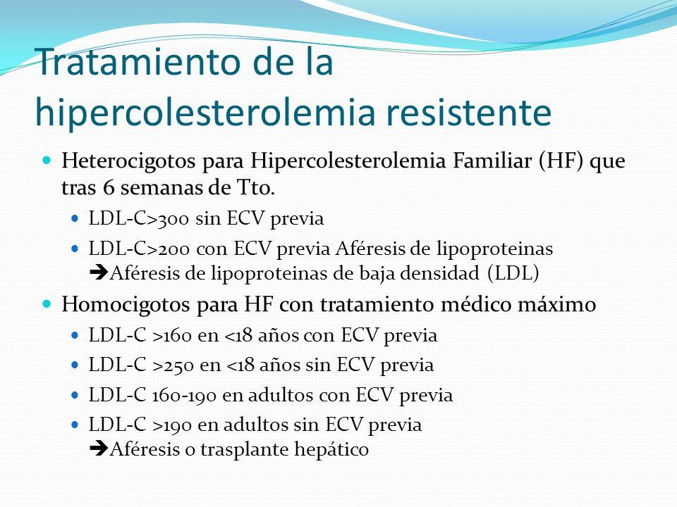 Tratamiento de la hipercolesterolemia resistente