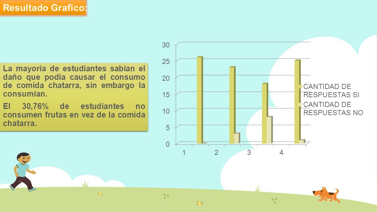 Resultado Grafico: La mayoría de estudiantes sabían el daño que podía causar el consumo de comida chatarra, sin embargo la consumían.