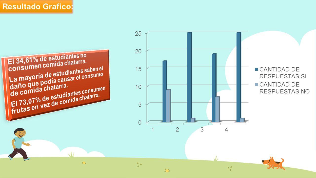 Resultado Grafico: El 34,61% de estudiantes no consumen comida chatarra.