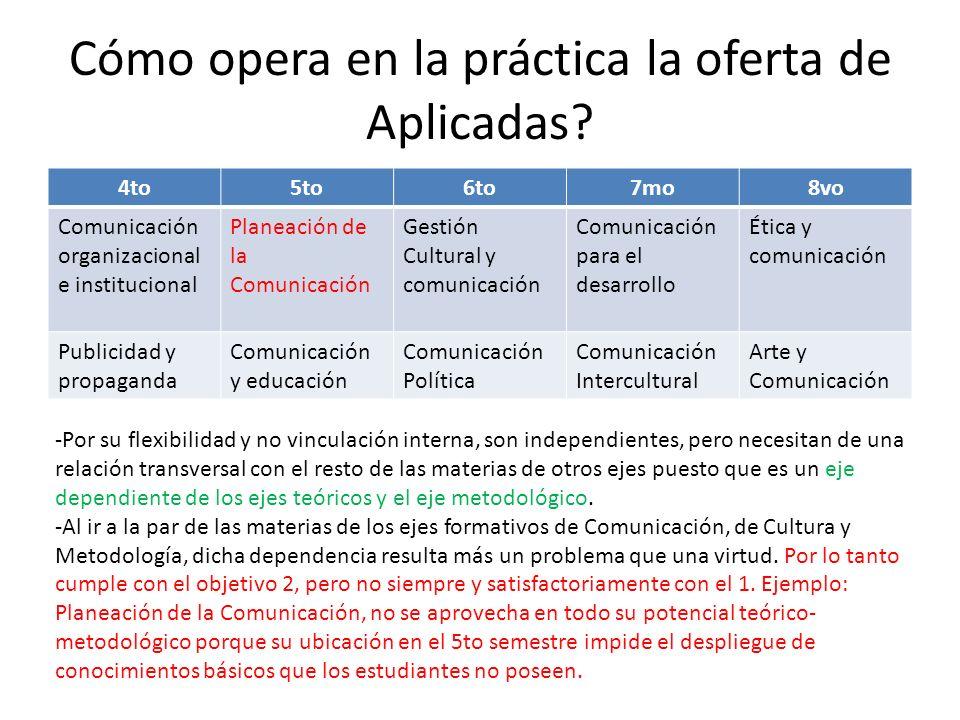 Cómo opera en la práctica la oferta de Aplicadas