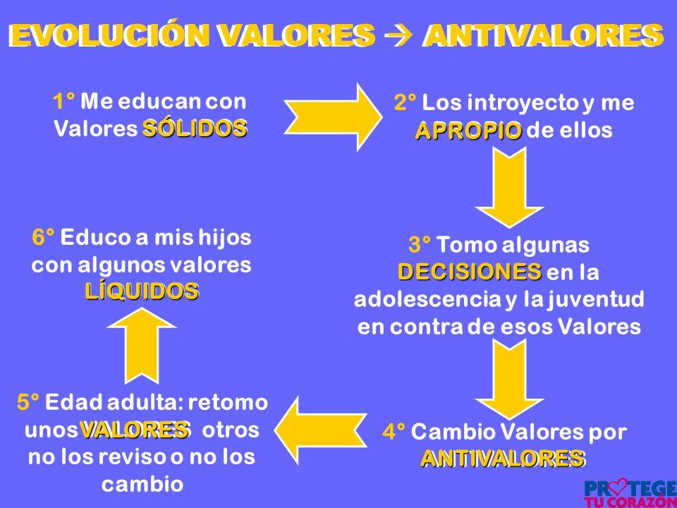 EVOLUCIÓN VALORES  ANTIVALORES