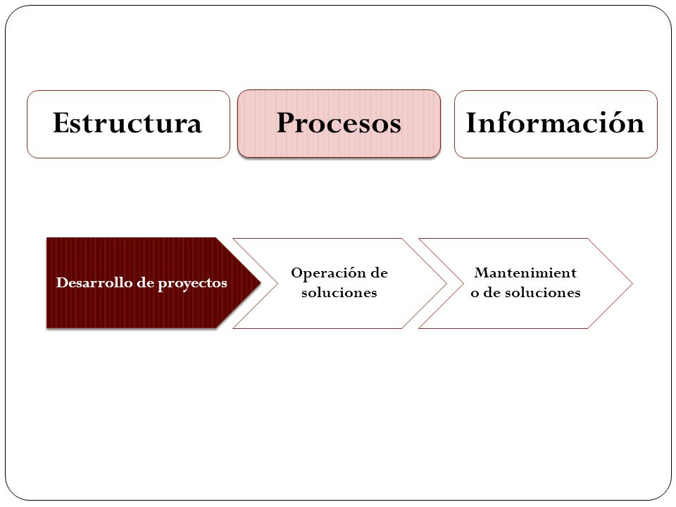 Estructura Procesos Información