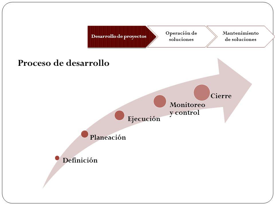 Proceso de desarrollo Cierre Monitoreo y control Ejecución Planeación