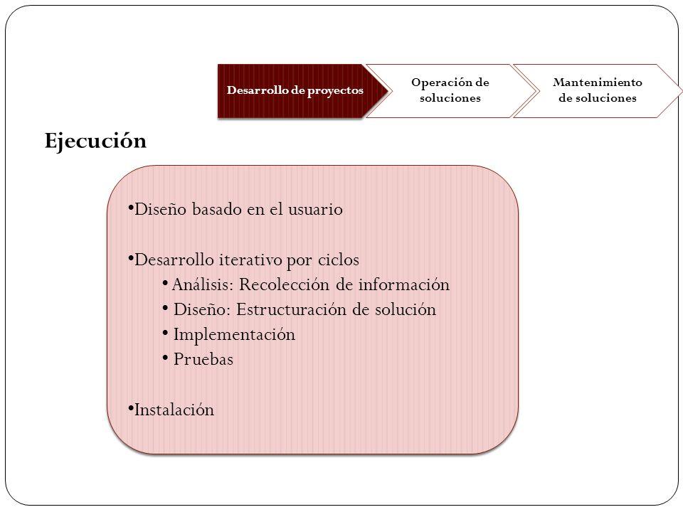 Ejecución Diseño basado en el usuario Desarrollo iterativo por ciclos
