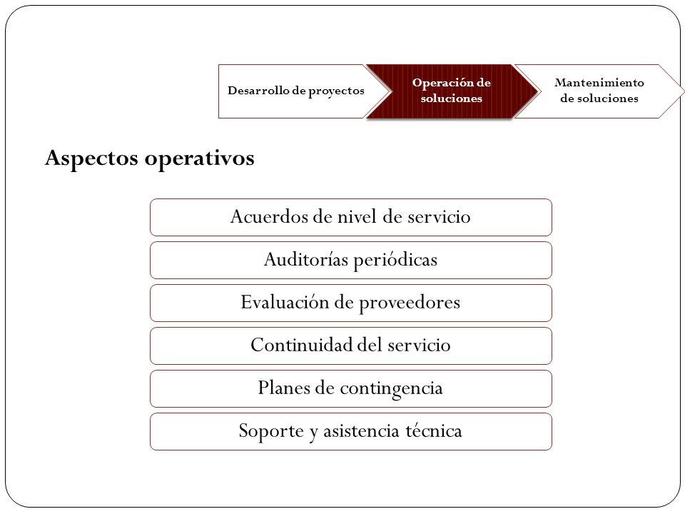 Aspectos operativos Acuerdos de nivel de servicio
